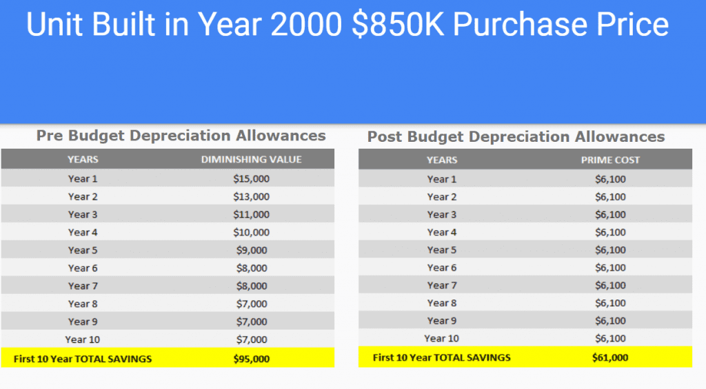 Depreciation Budget Changes