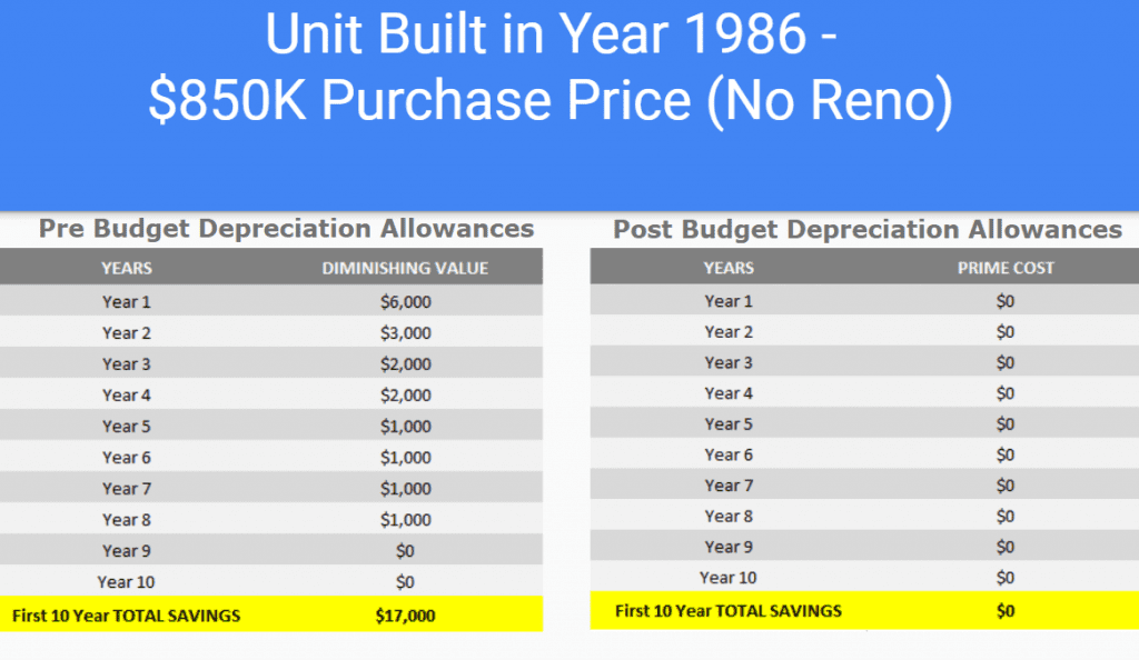Rental Property Depreciation Budget Changes