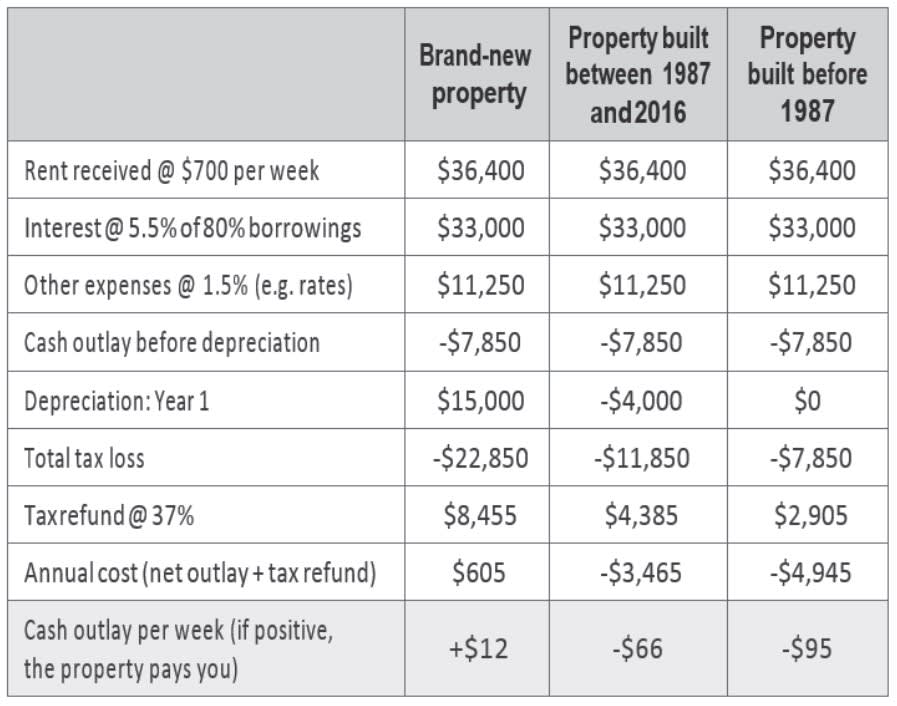 Depreciation on three types of residential investment property